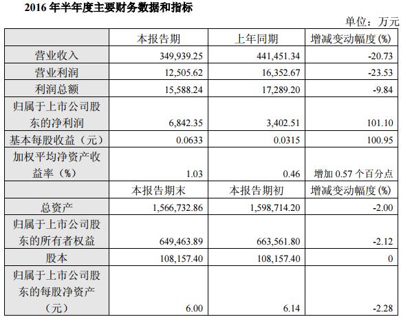 厦门钨业锂电材料上半年营收8.18亿元