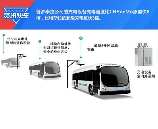 美国电动客车厂家免税开放快充技术专利 助EV发展