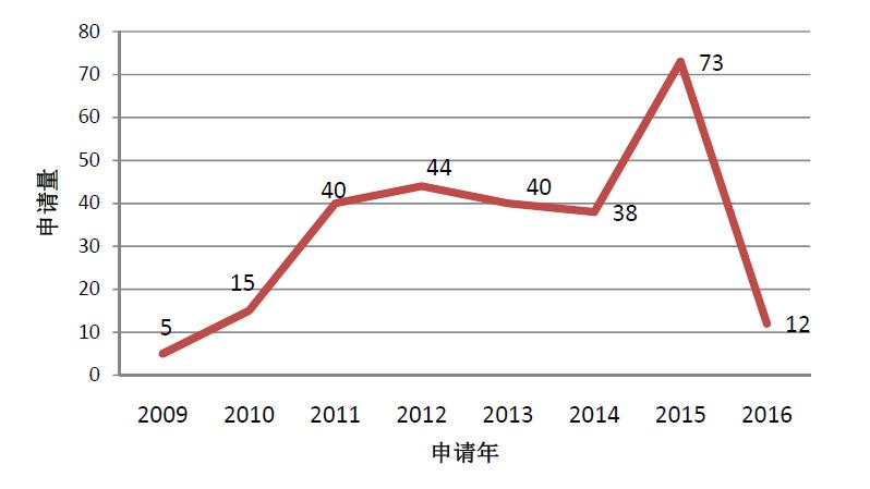 石墨烯改性磷酸铁锂电池技术之中国专利谱图