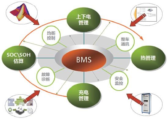 解码锂电BMS技术 探寻提高电动车续航里程的三把密钥