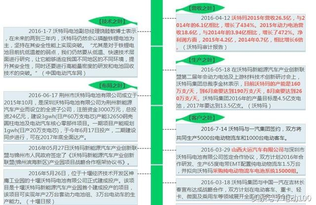 中国电动汽车动力锂电池哪家强(上)