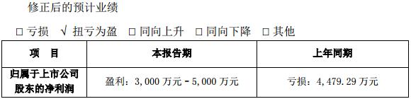 众和股份:拟2.5亿元增资锂矿子公司
