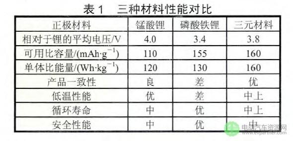 锂离子动力电池正极材料发展综述