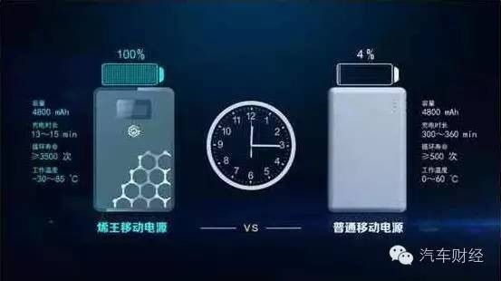 车用动力电池:创新产品的范例