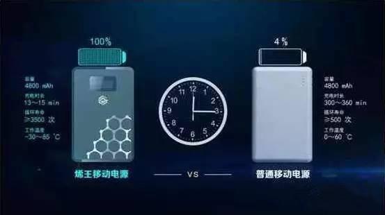 揭秘东旭光电石墨烯锂电池的量产指数