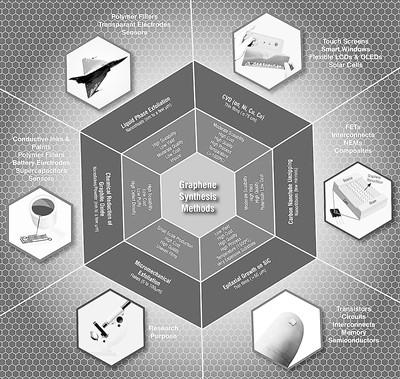 未来3到5年 石墨烯行业会大打专利战?