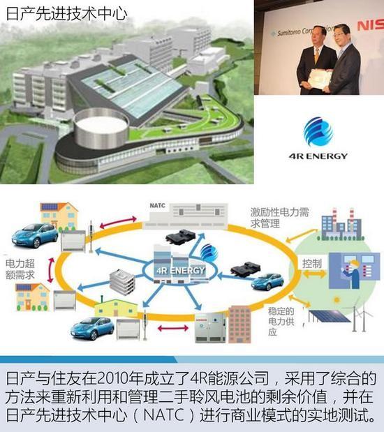 电动汽车变身充电宝 日产EV回收技术解析