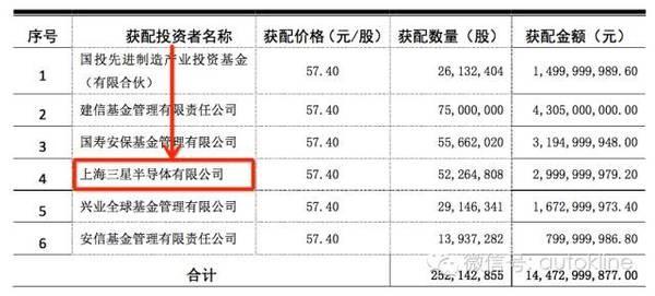 三星30亿成比亚迪第九大股东 葫芦里卖的什么药?