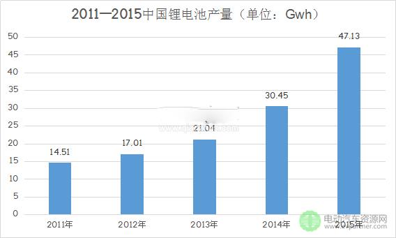 新能源汽车市场提振 动力锂电池销量逐年提升