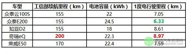 全球最高效电动汽车1度电跑1232km 你家纯电动车1度电能跑多远?