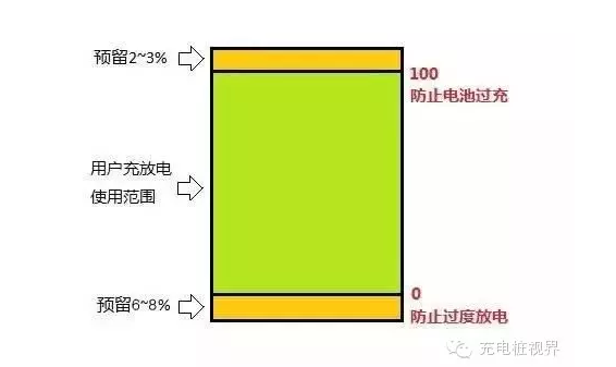 【干货】电动汽车充电大揭秘!