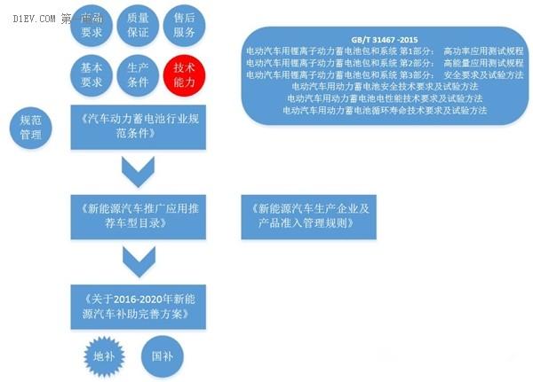 聊聊中国纯电动汽车行业的走向