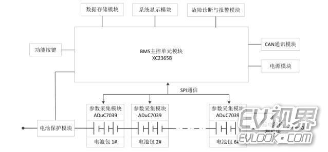 高速电动轮车 BMS 的总体方案设计