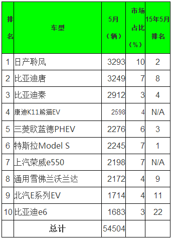 【数据】全球5月电动乘用车销量排行