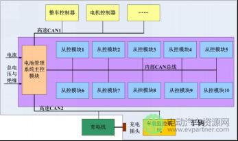 【技术】动力电池管理系统设计概述