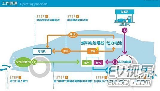 论新能源车界动力谁主沉浮:氢动VS电动