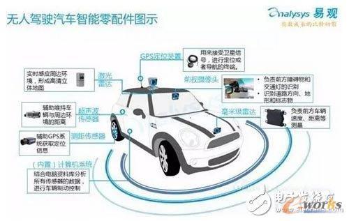 (3)无人驾驶汽车智能零配件图示