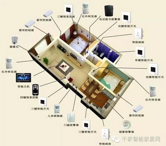 单身公寓智能家居解决方案