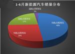中汽协:1-6月我国新能源汽车产销量均超17万辆