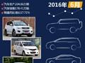 【图说】2016年6月国内SUV/轿车/MPV销量前十排行榜