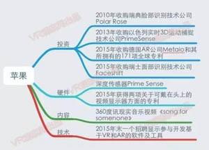 【图文】国内外百家科技企业VR布局 路线图详解