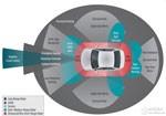 看各大厂商如何布局ADAS汽车应用