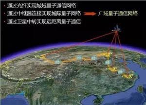 【浅析】中国量子通信产业的发展现状与未来