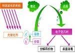【科研】利用光催化剂的太阳能能力有望获大提升
