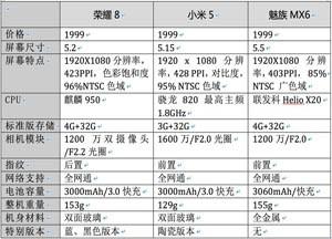 荣耀8/魅族MX6/小米5集体杀入1999元:手机产品分水岭? 还是性价比对标?