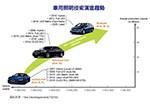 车用LED市场前景看好 OLED/激光蓄势待发