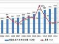 2016年中国污水处理行业现状及趋势分析(图)