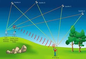 有了RTK差分 让无人机精度达到了厘米级精度?