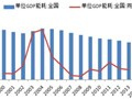 2016年中国节能服务市场现状及趋势