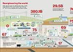 一张连接万物的网络 物联网未来十年将重构这八大行业