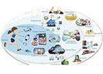5G已成移动通讯革命 MTC/M2M技术未来驶向何方?