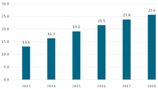 2016年中国移动电源行业发展概况分析