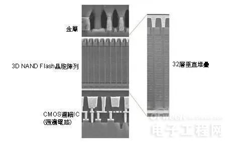 这项技术将会成为提高3D NAND FLASH竞争力的关键