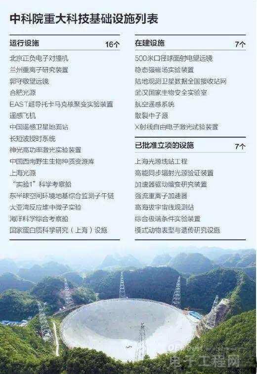 "FAST折射出中国科研装置""大型化""趋势"