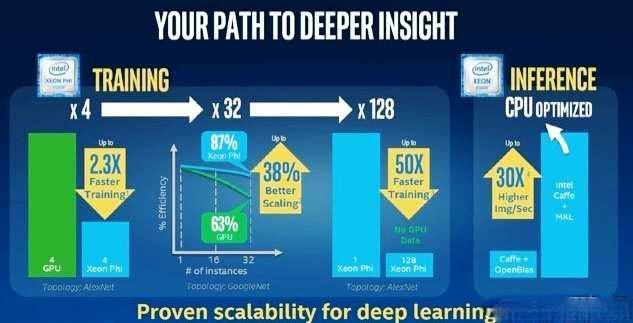 Intel将在自动驾驶车辆领域扮演什么角色?