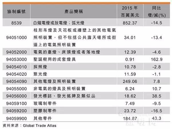 全面分析中国照明电器市场发展状况