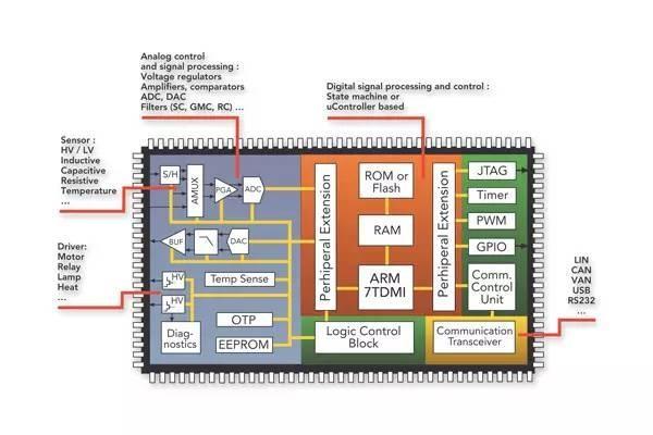 汽车电子EMC汽车系统ASIC、ASSP和电磁兼容性(EMC)设计