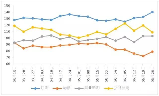 从LED产品价格指数走势窥行业发展