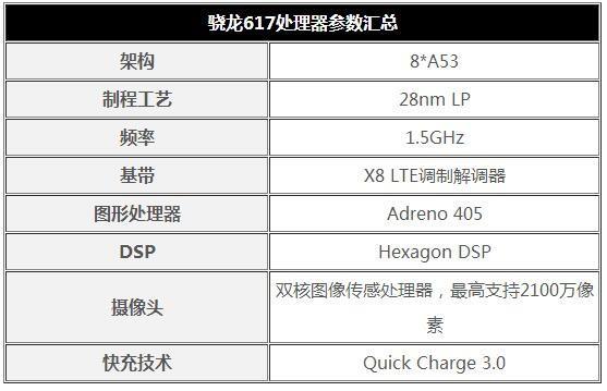 新一代中端神器 高通骁龙617处理器亮点解读