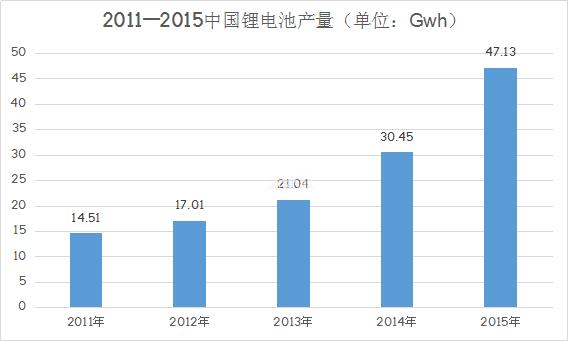 日韩锂电池中国市场遇阻 国内锂电池产业扩张正当时