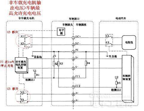 图5非车载充电机输出电压》车辆最高允许充电电压