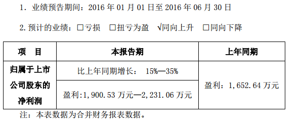 正业科技:预计半年度盈利增长15%至35% 盈利超过2000万元