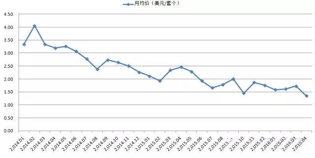 2012-2016年中国LED球泡灯出口数据对比
