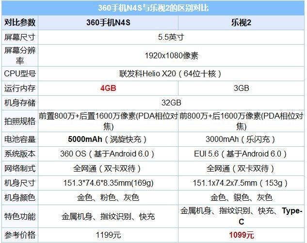 360手机N4S和乐视2哪个好 乐2与360手机N4S对比评测
