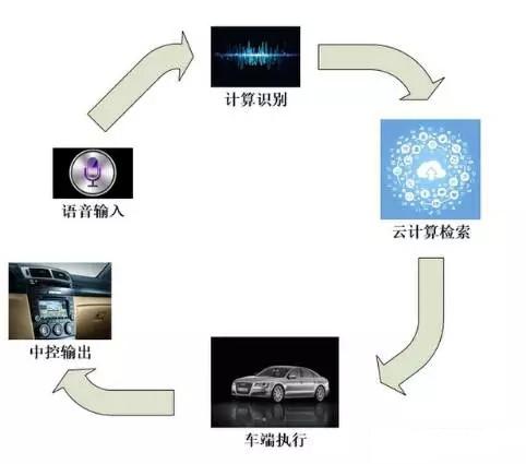 """""""点+通道+云""""构建车联网生态 V2X芯片将成未来竞争焦点"""