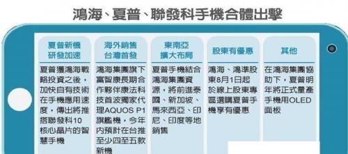 """鸿海夏普联发科""""三强合体"""",为了海外市场也是拼了"""